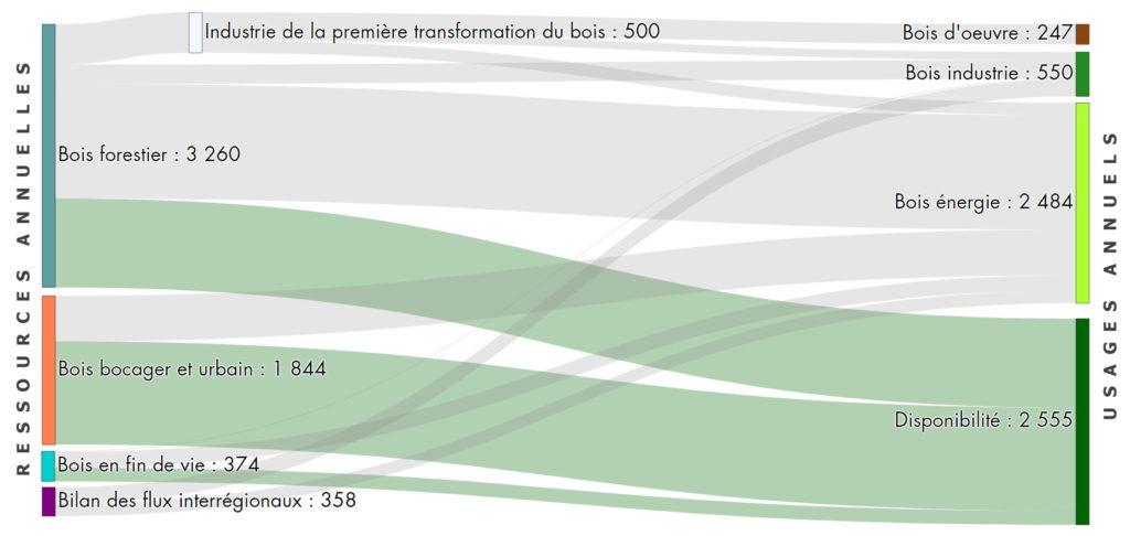 Production et consommation de bois-énergie en Normandie